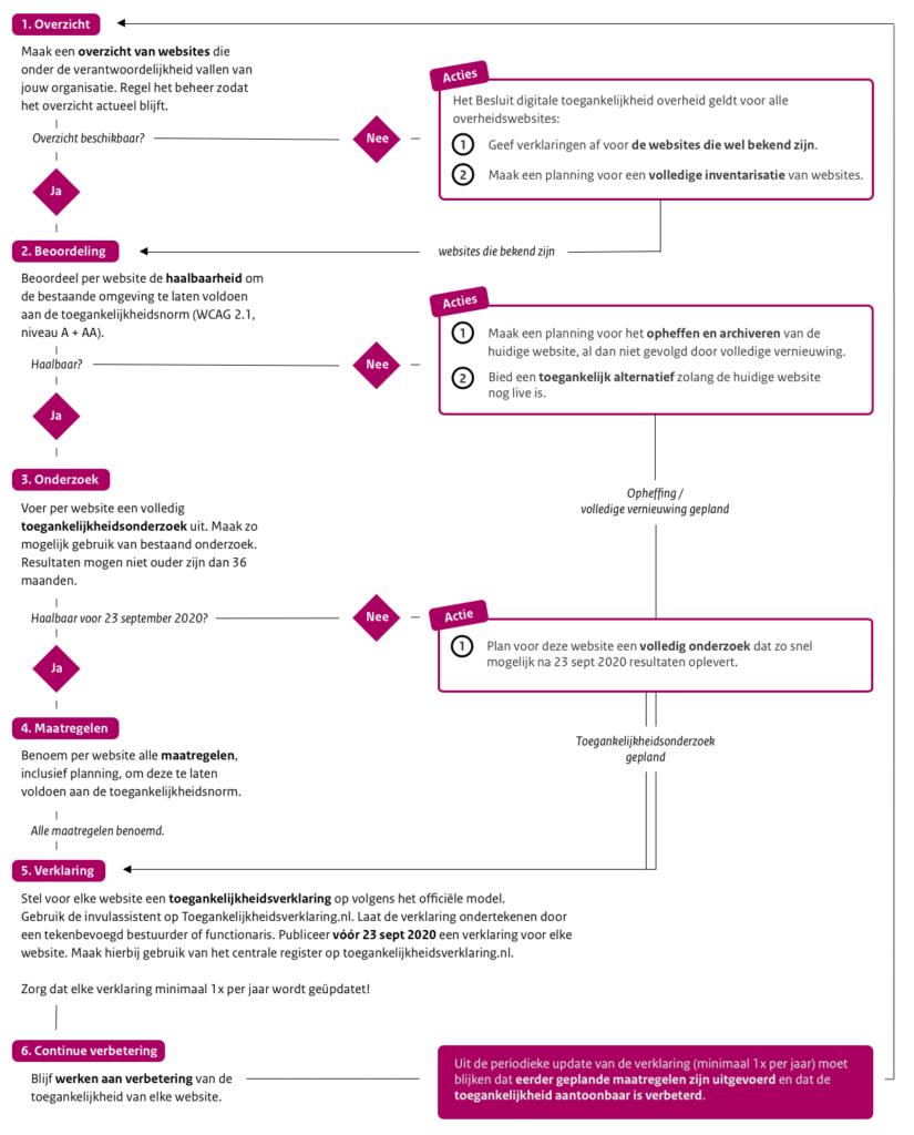 Visuele weergave van het stappenplan. Bekijk de website van Logius voor de tekstuele versie.