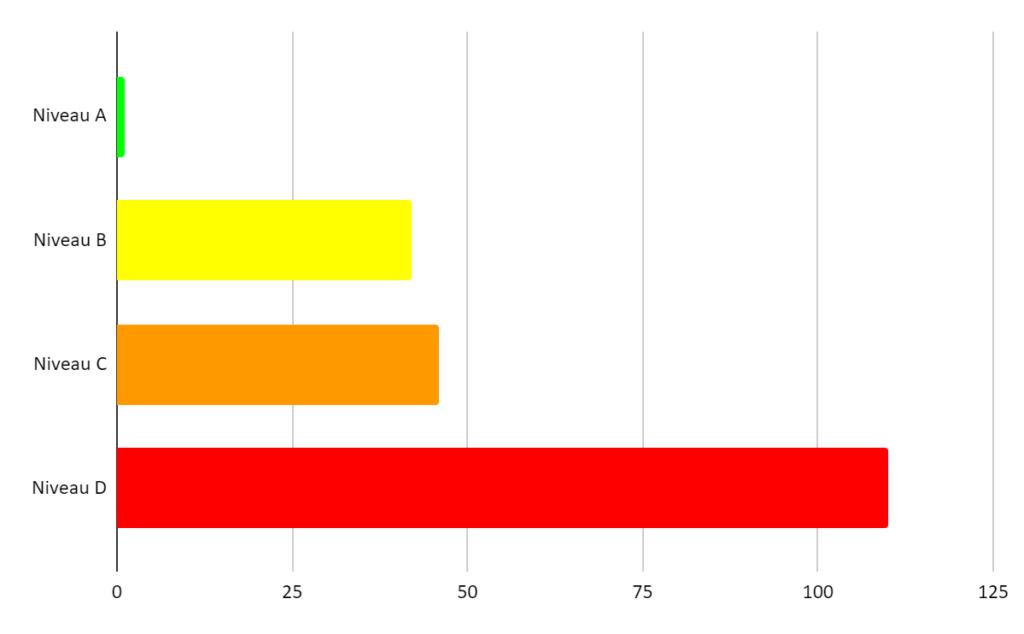 Er wordt visueel weergegeven in een staafdiagram wat de aantallen zijn van Niveau A, B, C en D. Respectievelijk 1, 42, 46 en 110 apps.